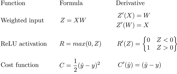 _images/backprop_ff_equations.png