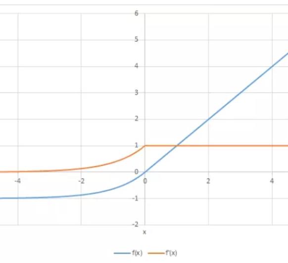 Activation Functions — ML Cheatsheet documentation