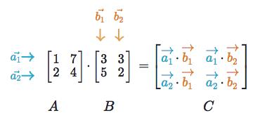 Linear Algebra — ML Cheatsheet documentation
