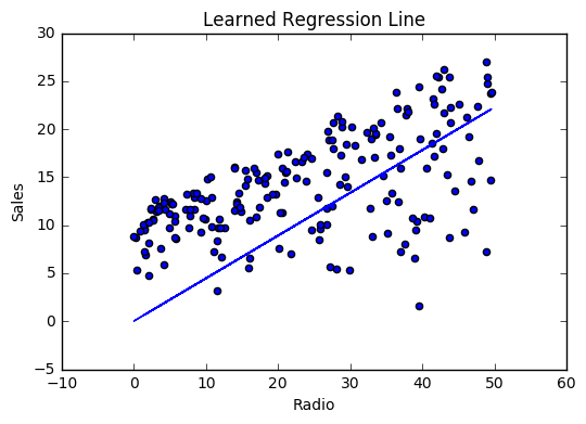 Linear Regression — ML Cheatsheet documentation