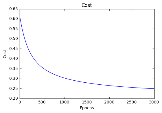 _images/logistic_regression_loss_history.png
