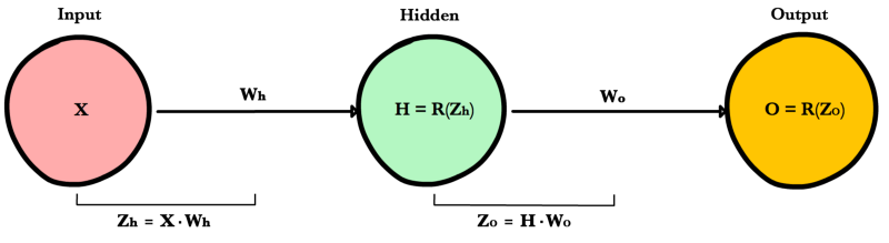 _images/simple_nn_diagram_zo_zh_defined.png