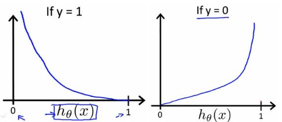 Logistic Regression — ML Cheatsheet documentation